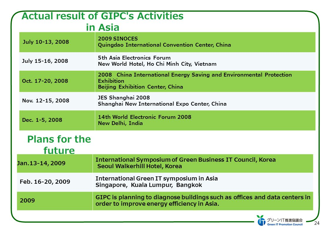 Actual result of GIPC's Activities in Asia July 10-13, 2008 2009 SINOCES Quingdao International Convention Center, China July 15-16, 2008 5th Asia Ele