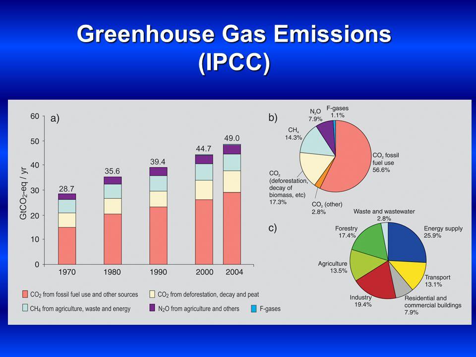 Greenhouse Gas Emissions (IPCC)