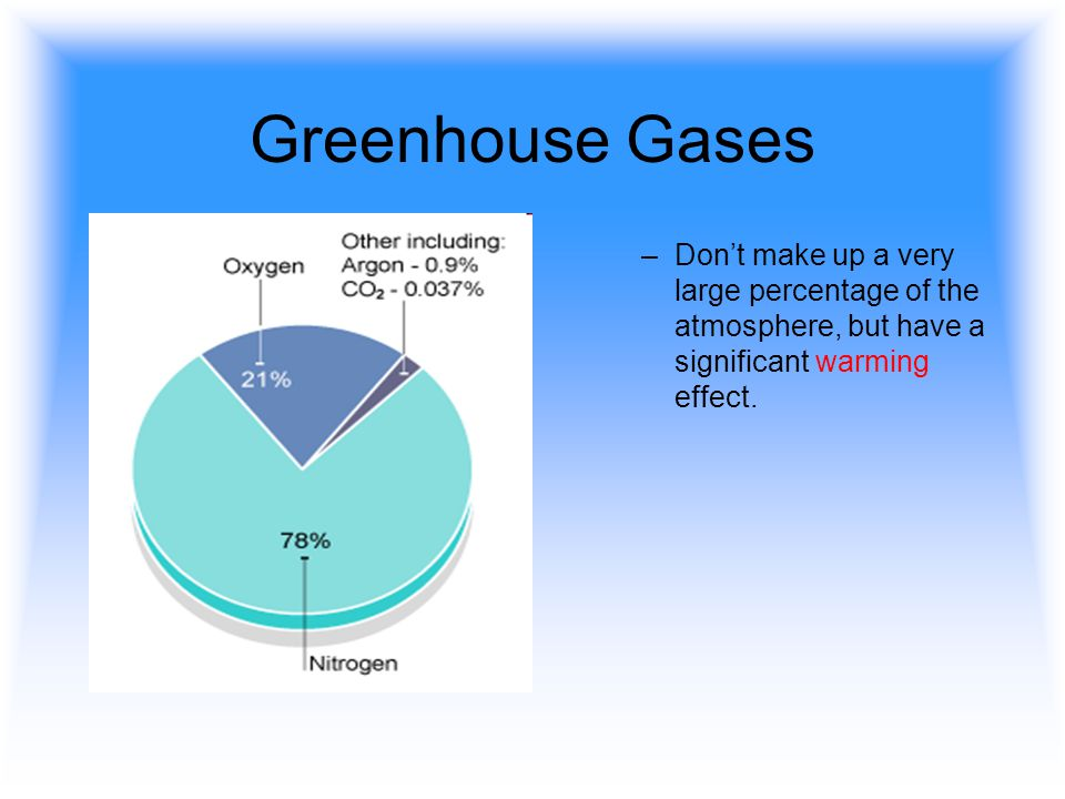 Greenhouse Gases –Dont make up a very large percentage of the atmosphere, but have a significant warming effect.