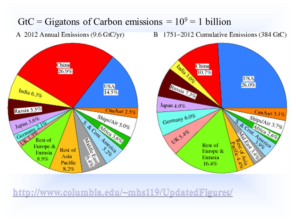 GtC = Gigatons of Carbon emissions = 10 9 = 1 billion