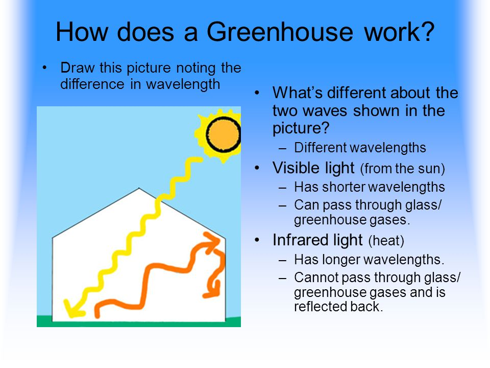 How does a Greenhouse work.Whats different about the two waves shown in the picture.