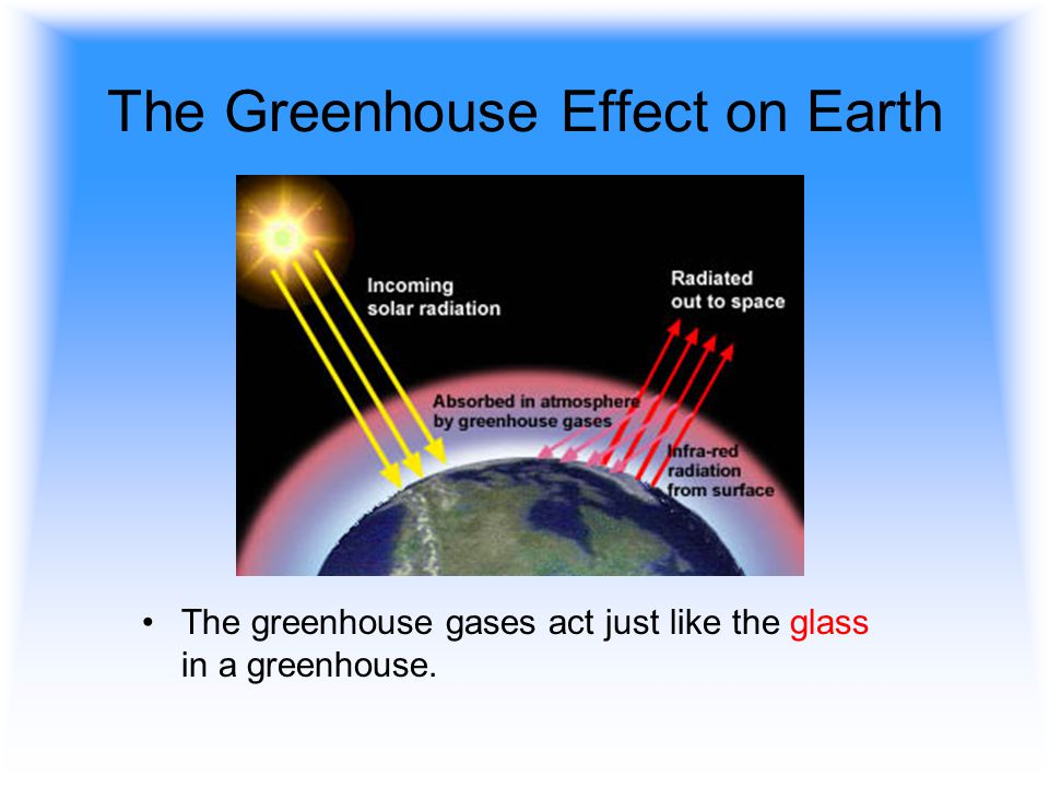 The Greenhouse Effect on Earth The greenhouse gases act just like the glass in a greenhouse.