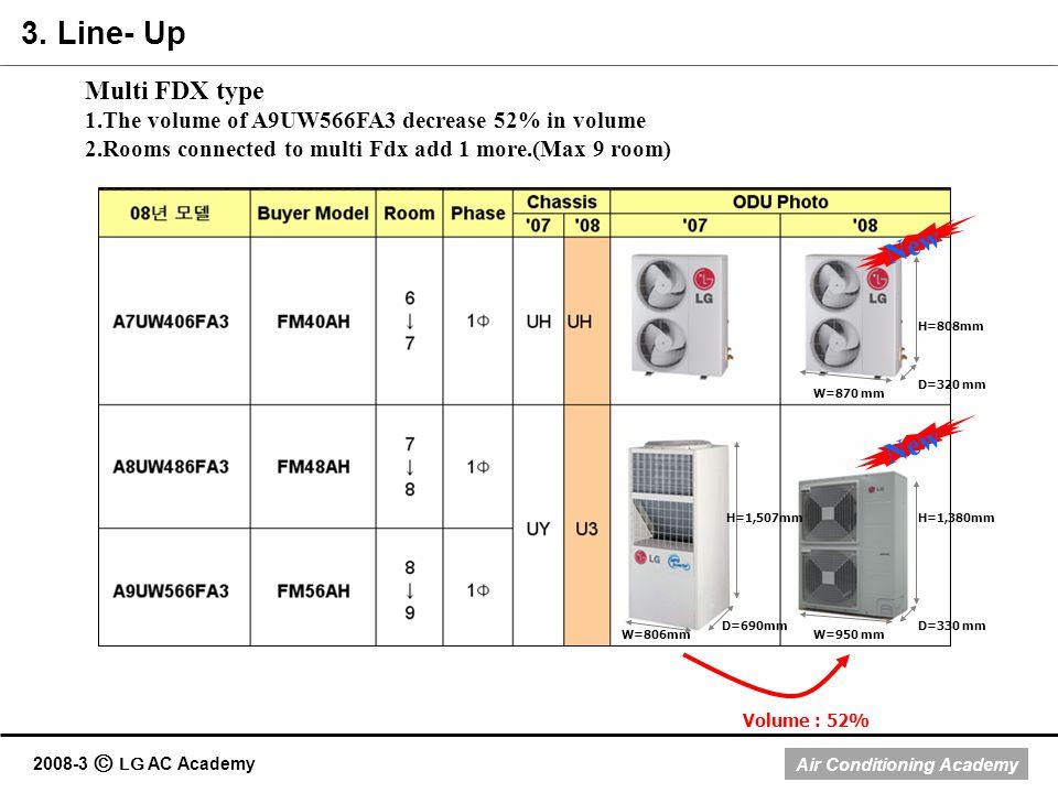 Air Conditioning Academy 2008-3 LG AC Academy W=950 mm D=330 mm H=1,380mm W=870 mm D=320 mm H=808mm W=806mm D=690mm H=1,507mm New Volume : 52% Multi F