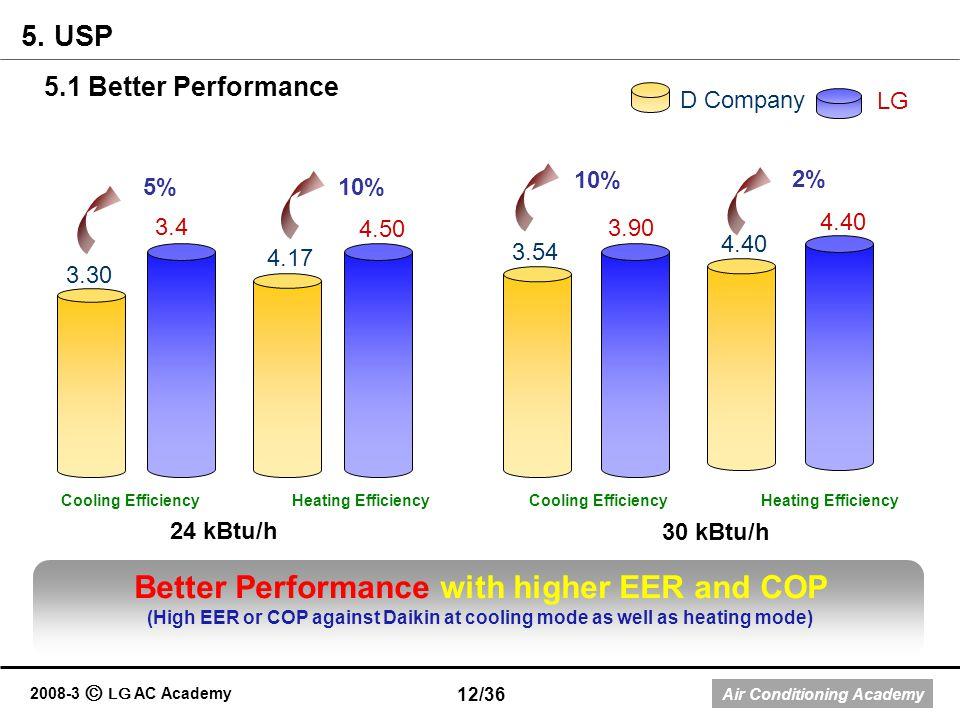 Air Conditioning Academy 2008-3 LG AC Academy 24 kBtu/h 3.54 30 kBtu/h 4.40 D Company LG 3.90 3.30 4.17 3.4 4.50 5% 10% 2% Better Performance with hig