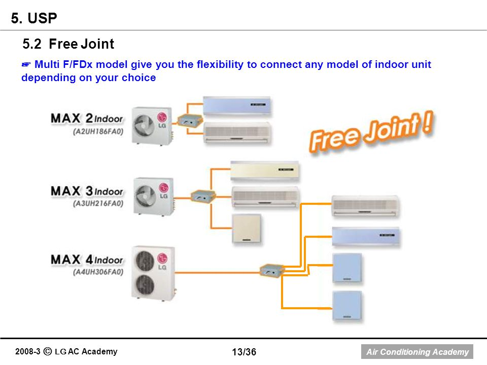 Air Conditioning Academy 2008-3 LG AC Academy 5.2 Free Joint 5. USP Multi F/FDx model give you the flexibility to connect any model of indoor unit dep