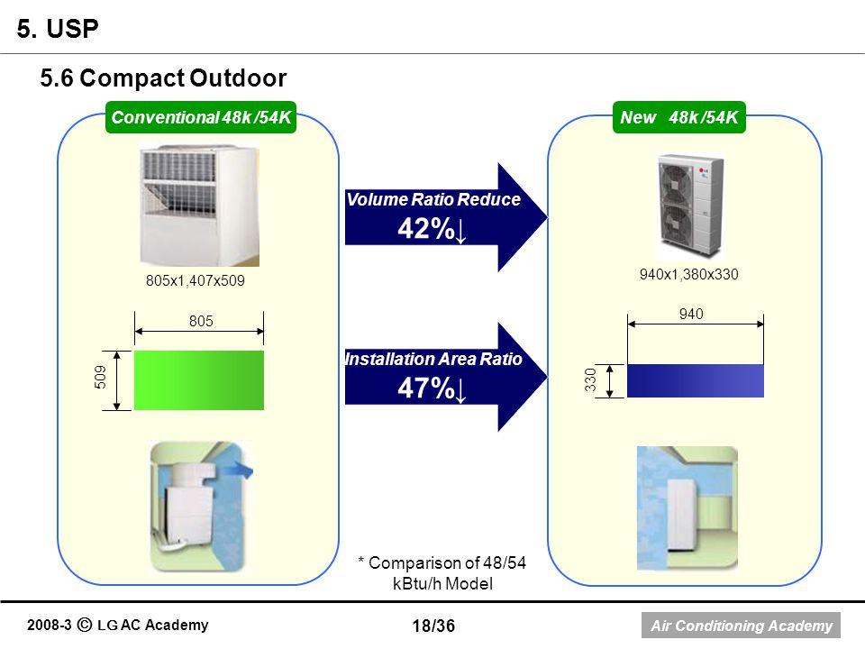 Air Conditioning Academy 2008-3 LG AC Academy 805x1,407x509 940x1,380x330 Volume Ratio Reduce 42% 805 509 330 940 Installation Area Ratio 47% Conventi
