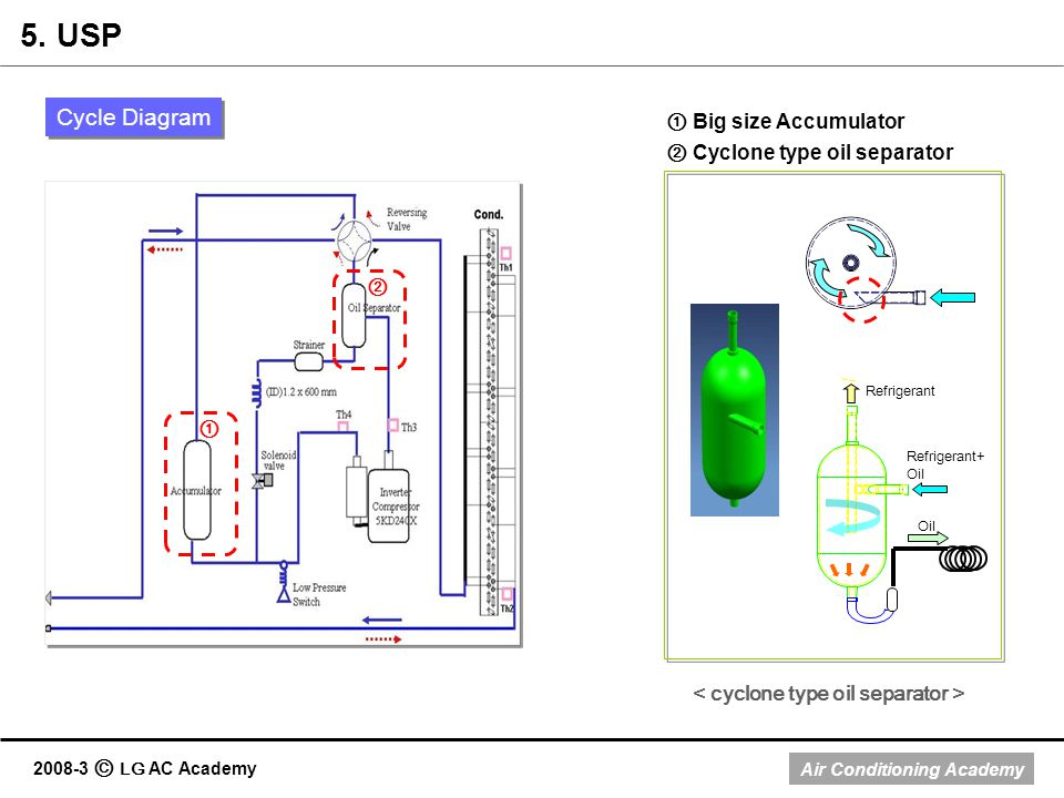 Air Conditioning Academy 2008-3 LG AC Academy Big size Accumulator Cyclone type oil separator Cycle Diagram 5. USP