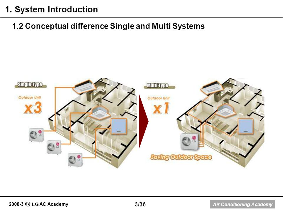 Air Conditioning Academy 2008-3 LG AC Academy 1.2 Conceptual difference Single and Multi Systems 1. System Introduction 3/36