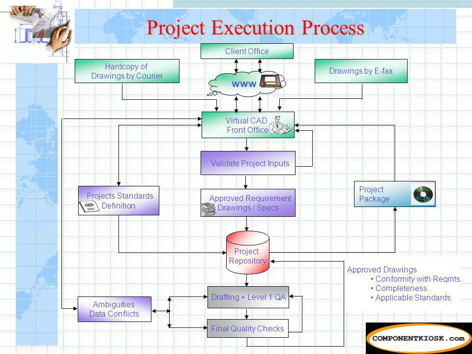 Project Execution Process Approved Drawings Conformity with Reqmts.