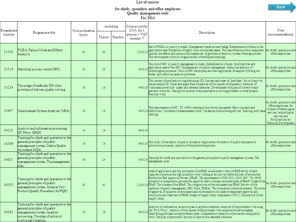 36 List of courses for chiefs, specialists and office employees Quality management tools For 2014 Programme number Programme title Course duration, ho