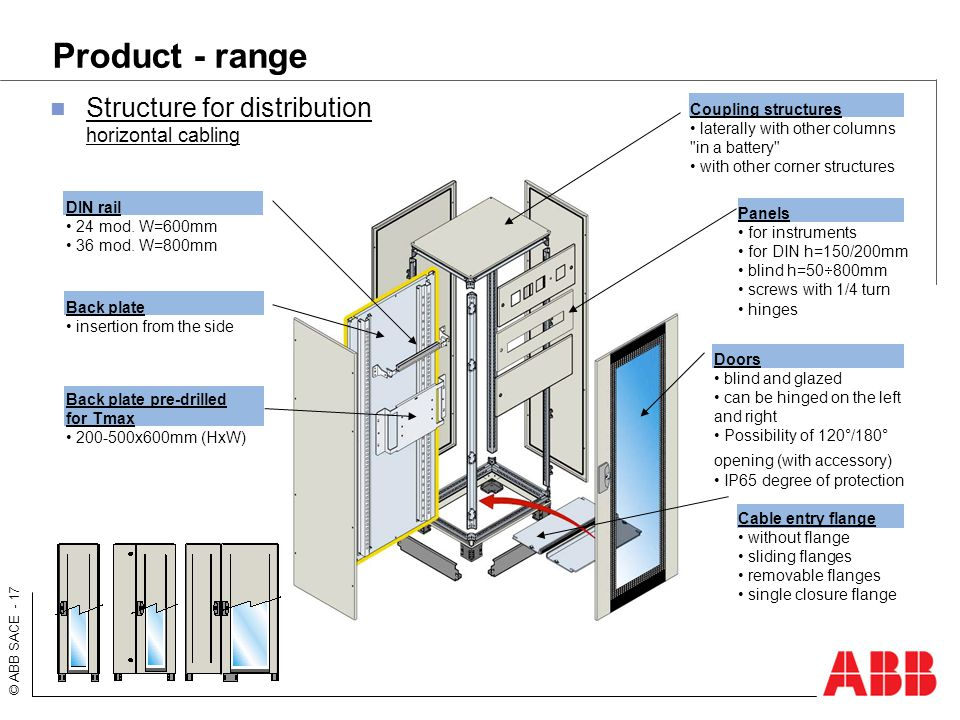 © ABB SACE - 17 Product - range Structure for distribution horizontal cabling Back plate insertion from the side DIN rail 24 mod. W=600mm 36 mod. W=80