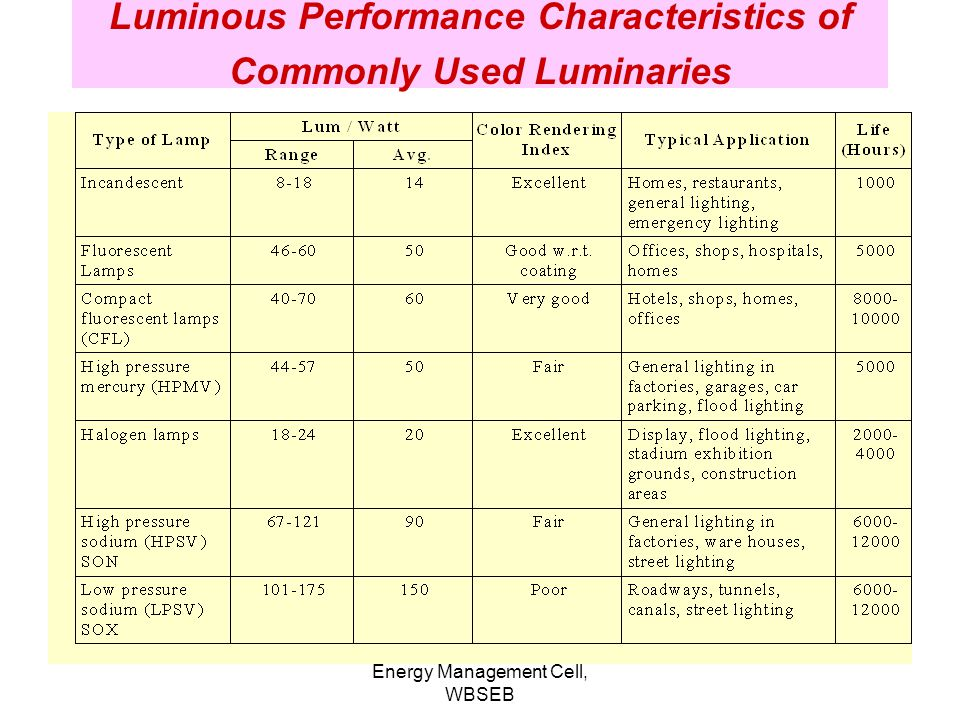 Energy Management Cell, WBSEB CFL Example WattsLightCostLifeNo ofUnits LumensRs.Hourshrs/day/Year Bulb60700101000488 CFL157002007000422