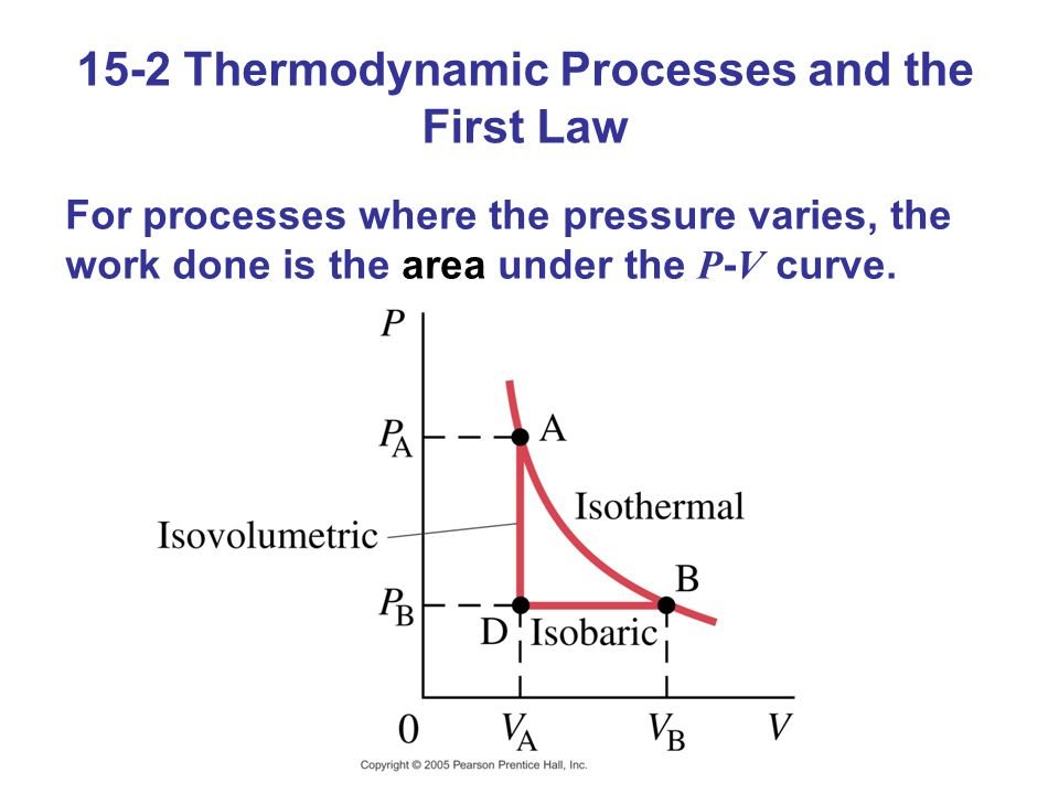 15-2 Thermodynamic Processes and the First Law For processes where the pressure varies, the work done is the area under the P - V curve.