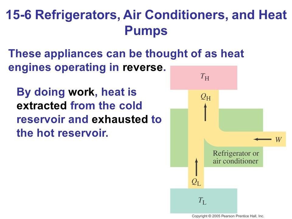 15-6 Refrigerators, Air Conditioners, and Heat Pumps These appliances can be thought of as heat engines operating in reverse. By doing work, heat is e