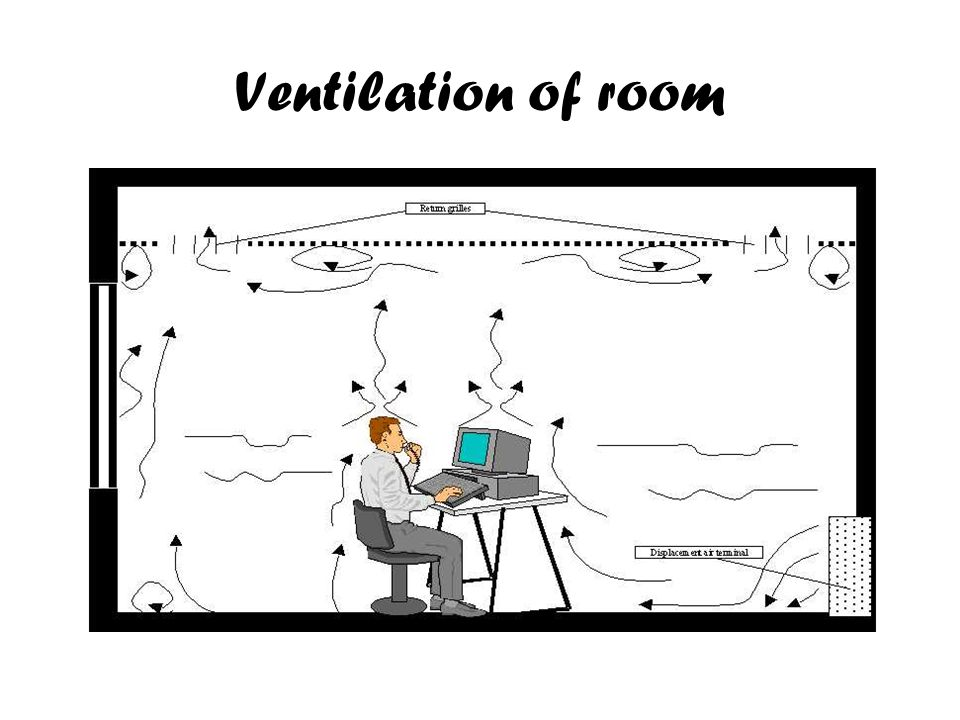 Ventilation of room