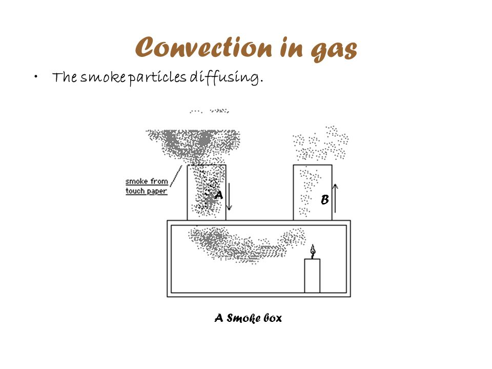 Convection in gas The smoke particles diffusing. A B A Smoke box