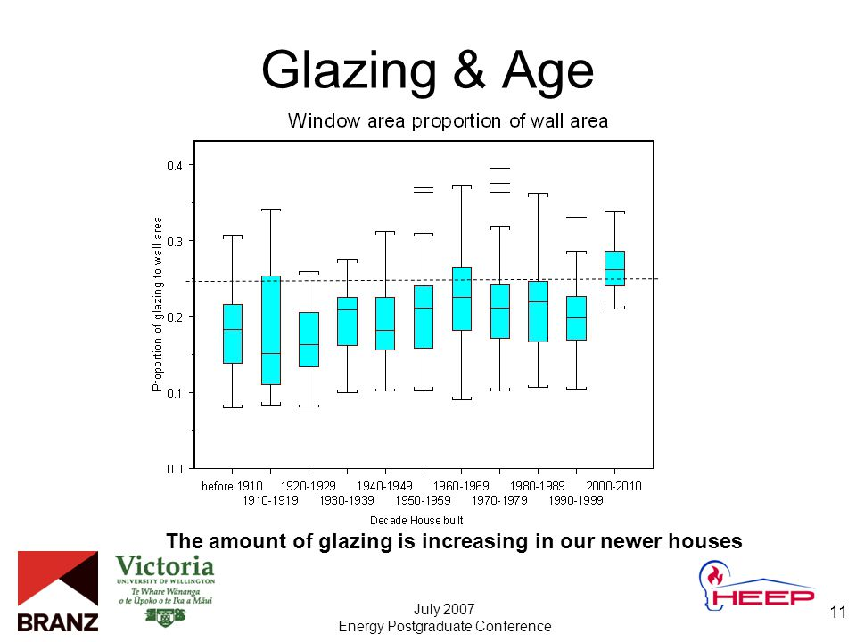 July 2007 Energy Postgraduate Conference 11 Glazing & Age The amount of glazing is increasing in our newer houses