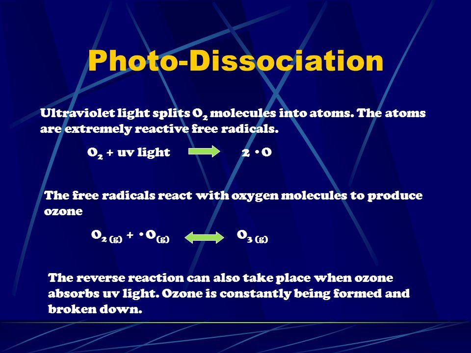 Photo-Dissociation Ultraviolet light splits O 2 molecules into atoms.