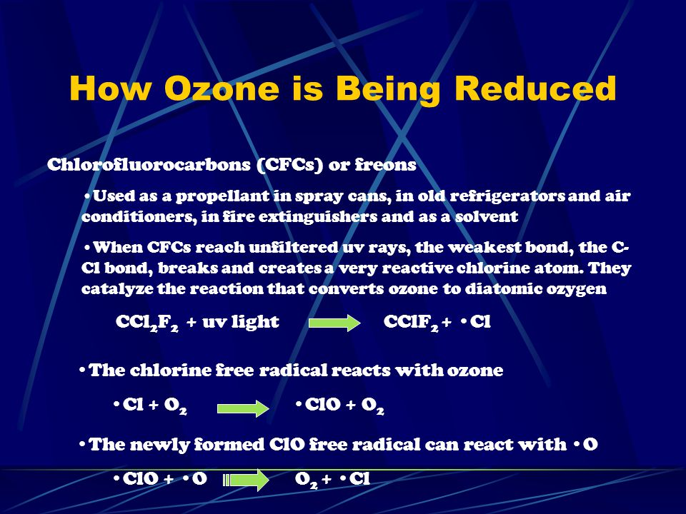 How Ozone is Being Reduced Chlorofluorocarbons (CFCs) or freons Used as a propellant in spray cans, in old refrigerators and air conditioners, in fire extinguishers and as a solvent When CFCs reach unfiltered uv rays, the weakest bond, the C- Cl bond, breaks and creates a very reactive chlorine atom.