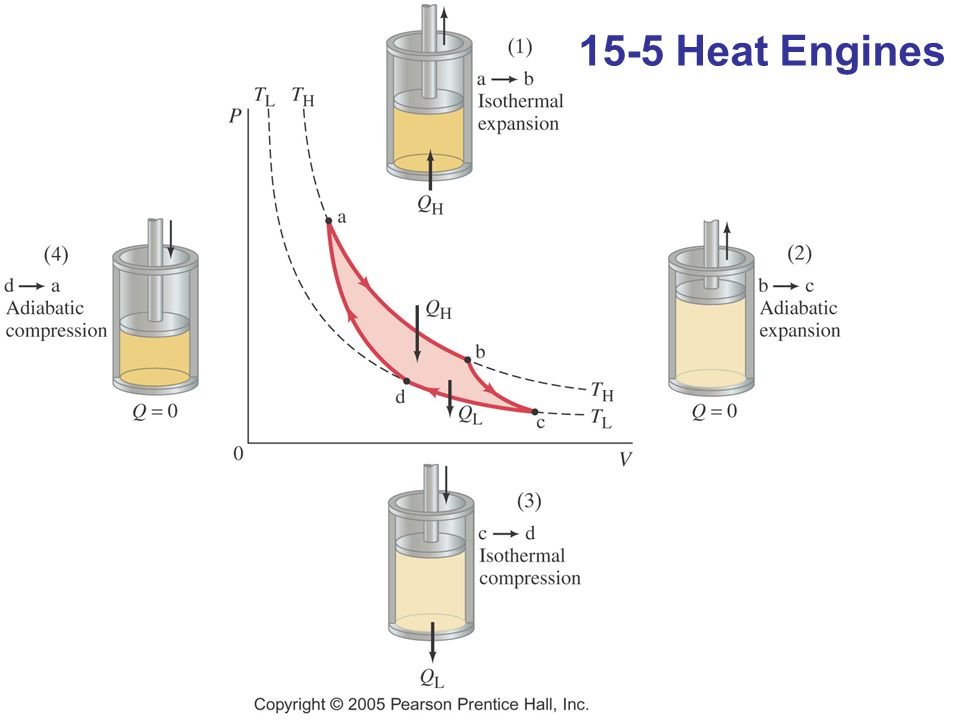 15-5 Heat Engines