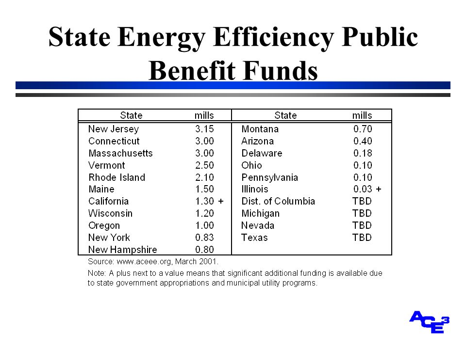 State Energy Efficiency Public Benefit Funds