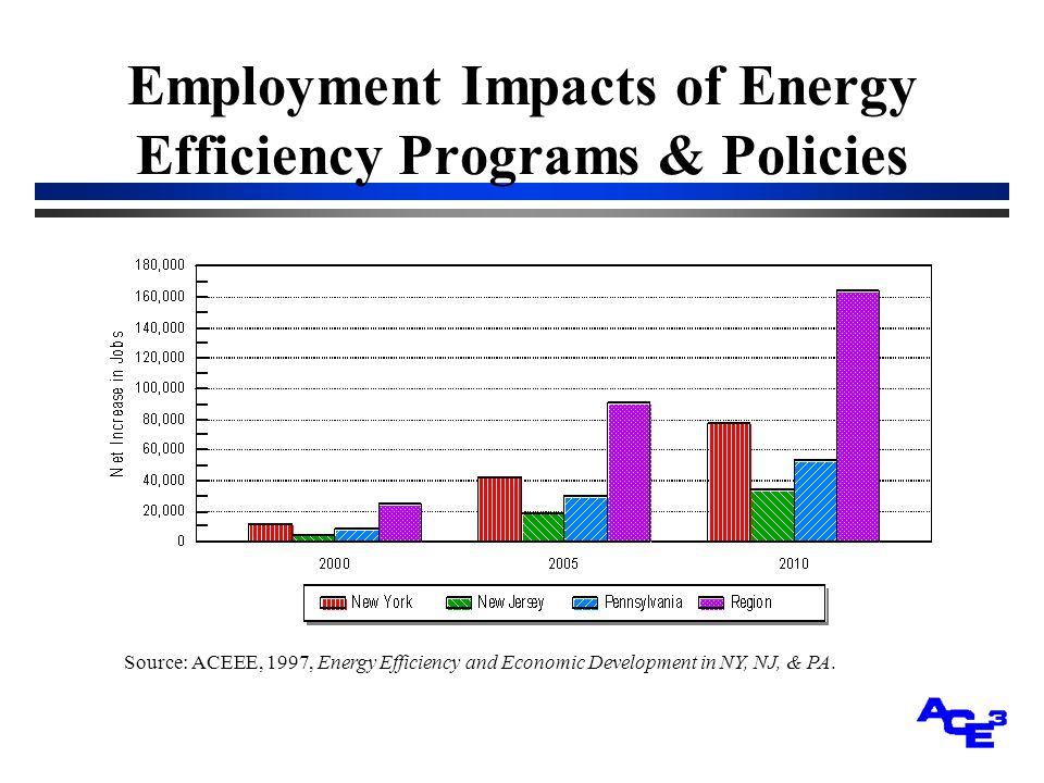 Employment Impacts of Energy Efficiency Programs & Policies Source: ACEEE, 1997, Energy Efficiency and Economic Development in NY, NJ, & PA.