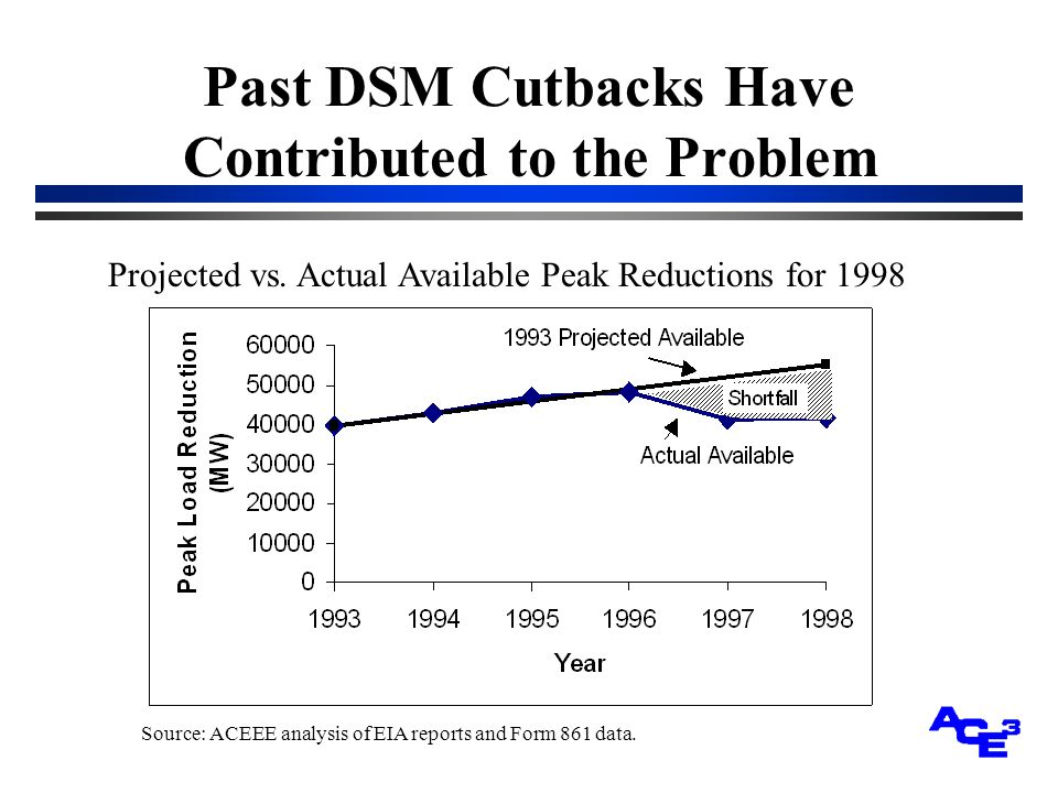 Past DSM Cutbacks Have Contributed to the Problem Projected vs.