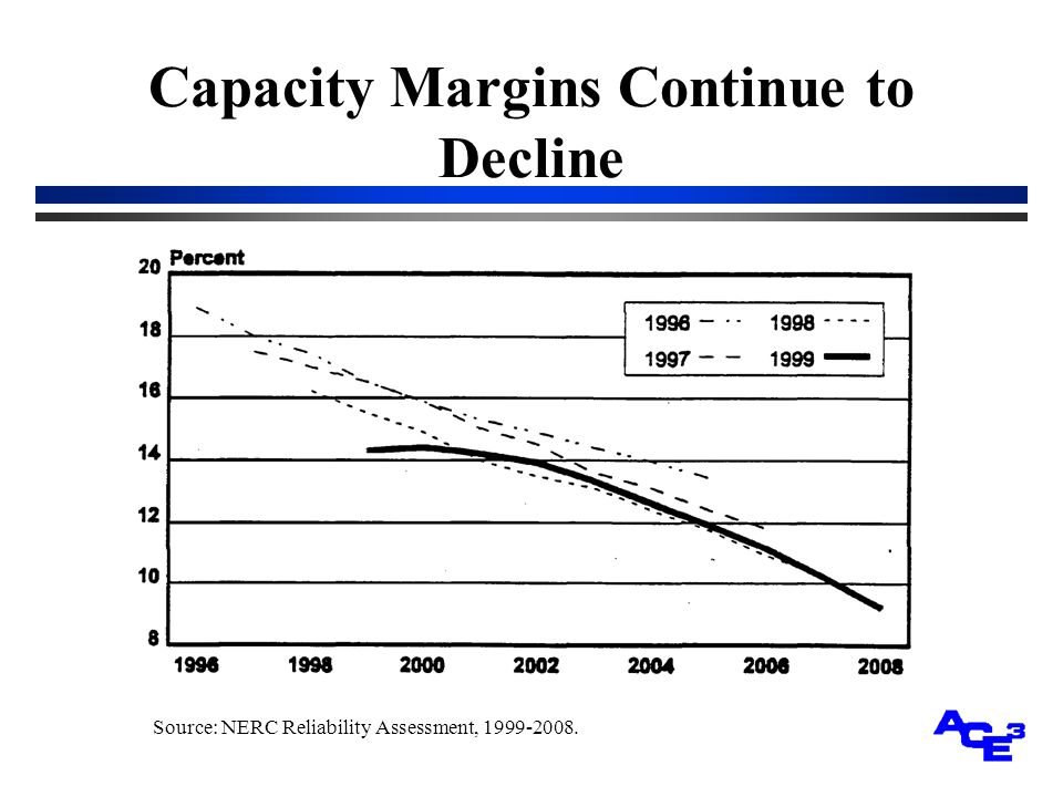 Capacity Margins Continue to Decline Source: NERC Reliability Assessment, 1999-2008.