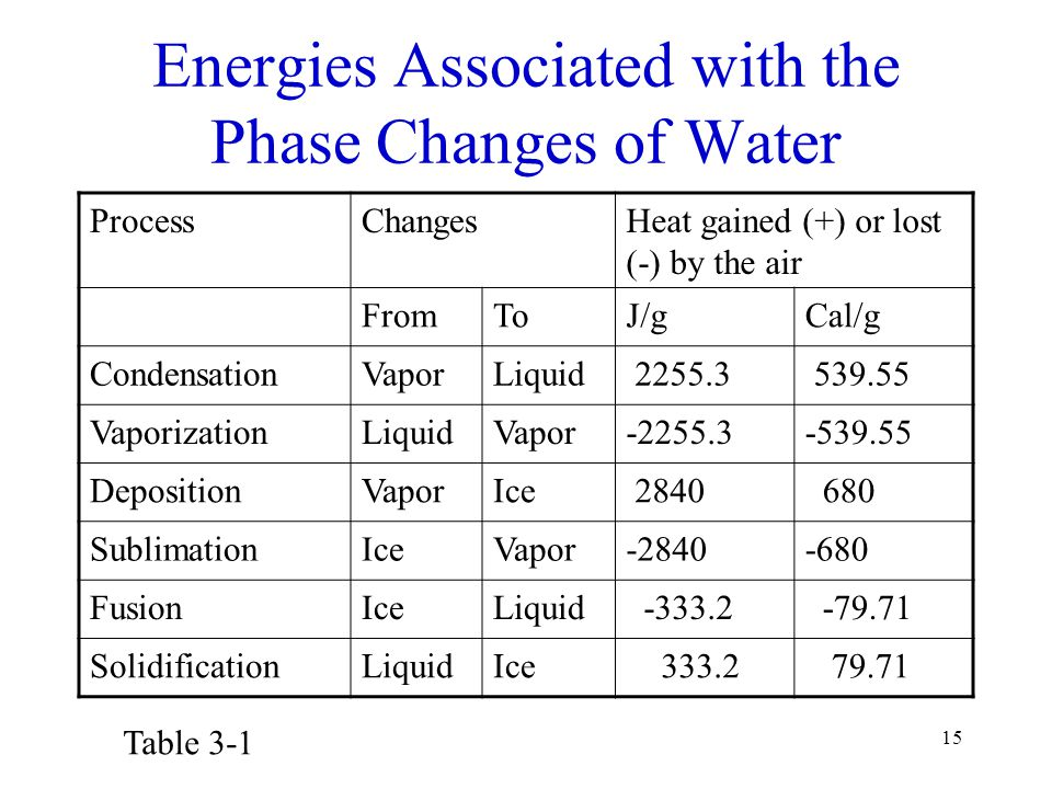 15 Energies Associated with the Phase Changes of Water ProcessChangesHeat gained (+) or lost (-) by the air FromToJ/gCal/g CondensationVaporLiquid 225