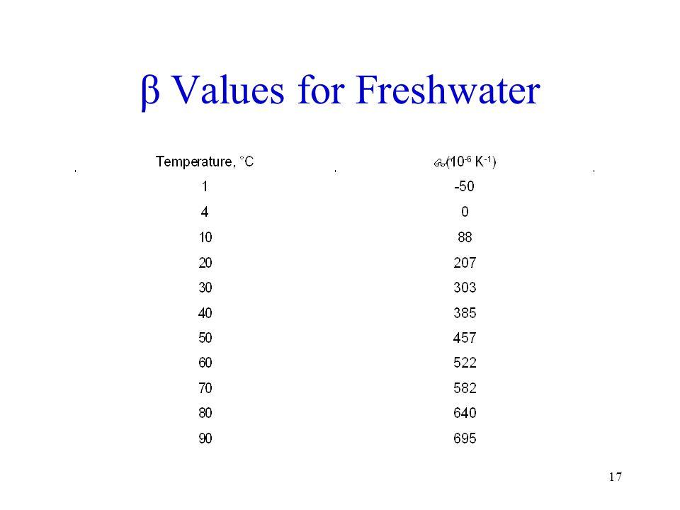β Values for Freshwater 17