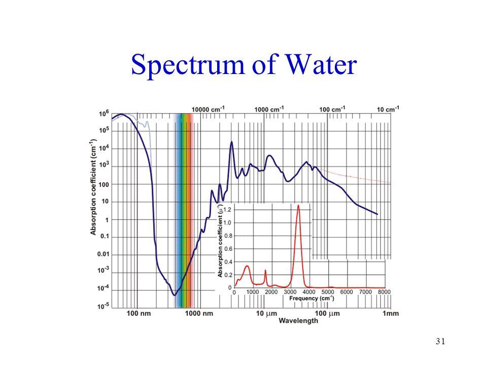 Spectrum of Water 31