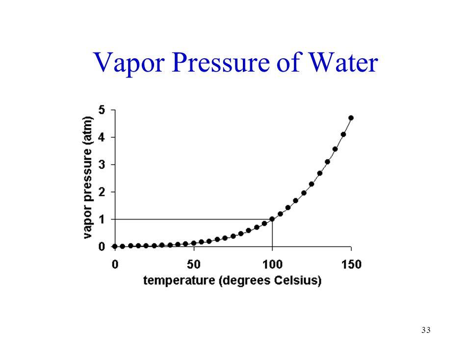 33 Vapor Pressure of Water