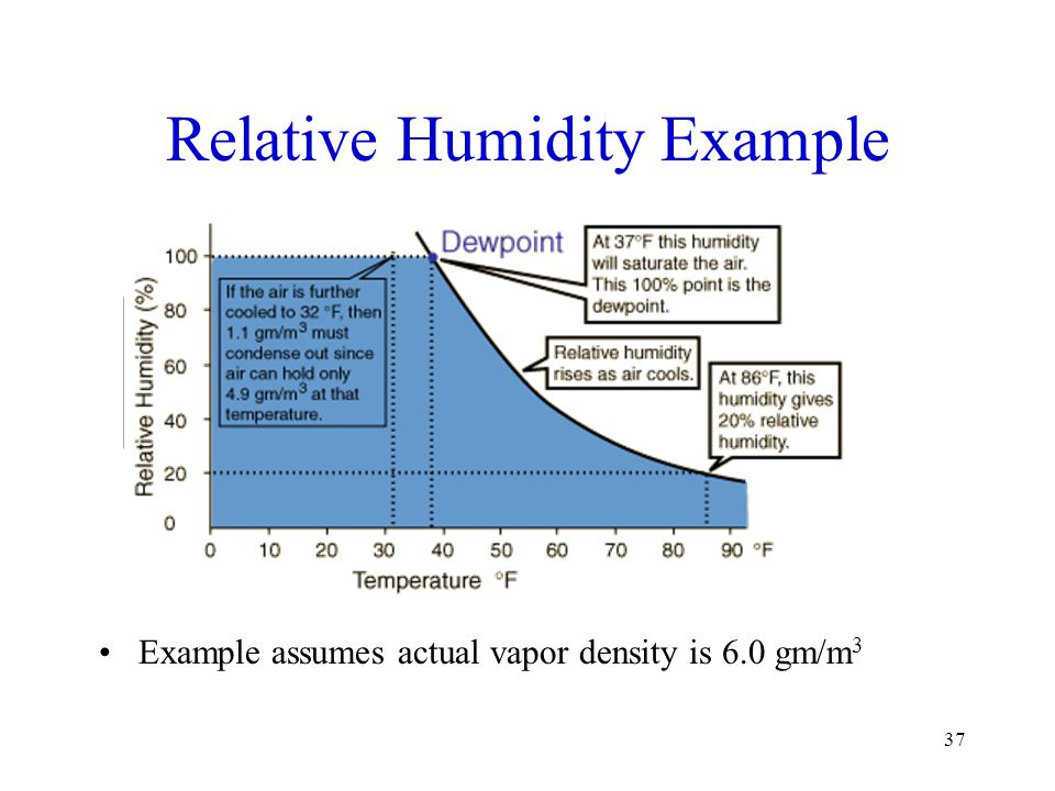 37 Relative Humidity Example Example assumes actual vapor density is 6.0 gm/m 3