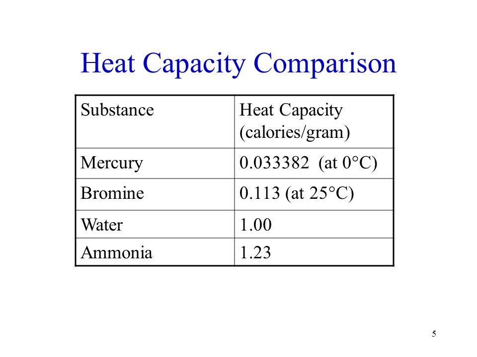 5 Heat Capacity Comparison SubstanceHeat Capacity (calories/gram) Mercury0.033382 (at 0°C) Bromine0.113 (at 25°C) Water1.00 Ammonia1.23