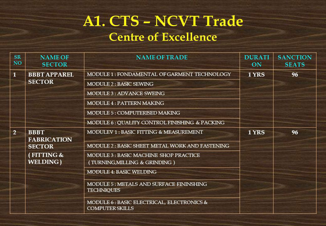 A1. CTS – NCVT Trade Centre of Excellence SR NO NAME OF SECTOR NAME OF TRADEDURATI ON SANCTION SEATS 1BBBT APPAREL SECTOR MODULE 1 : FONDAMENTAL OF GA