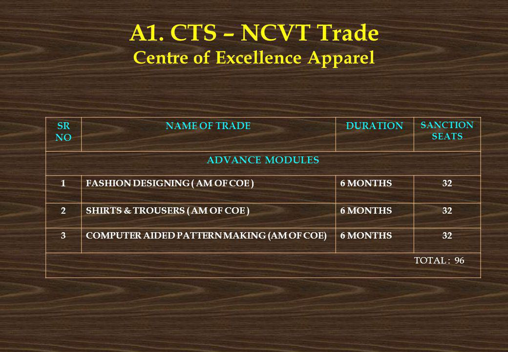 A1. CTS – NCVT Trade Centre of Excellence Apparel SR NO NAME OF TRADEDURATION SANCTION SEATS ADVANCE MODULES 1FASHION DESIGNING ( AM OF COE )6 MONTHS3