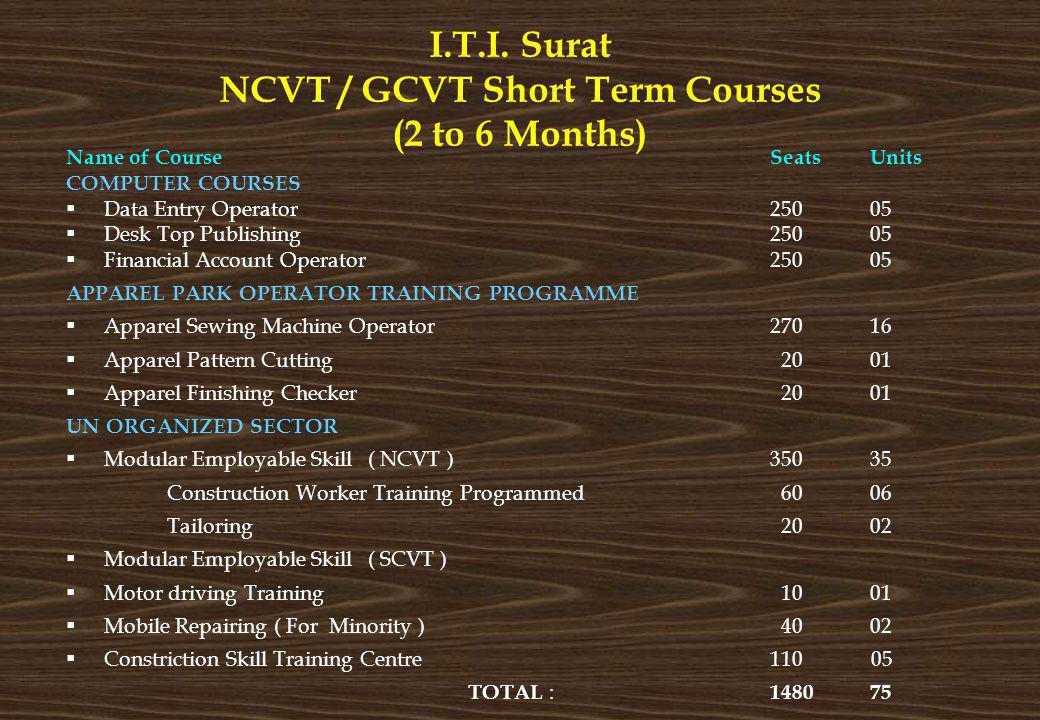 I.T.I. Surat NCVT / GCVT Short Term Courses (2 to 6 Months) Name of CourseSeatsUnits COMPUTER COURSES Data Entry Operator25005 Desk Top Publishing2500