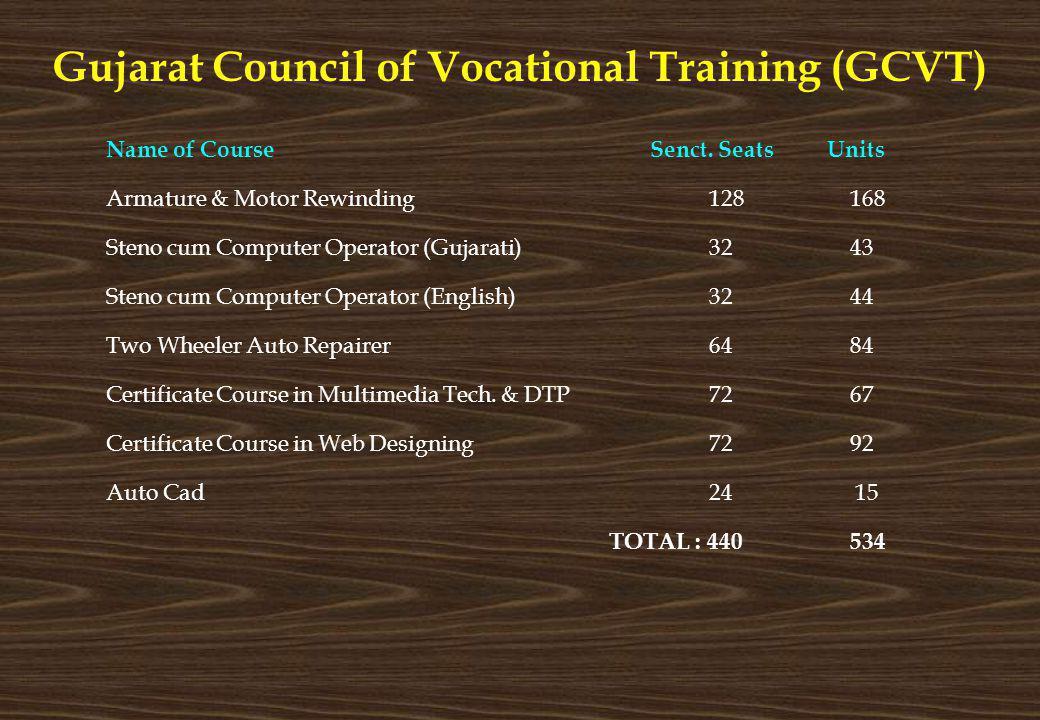 Gujarat Council of Vocational Training (GCVT) Name of Course Senct. Seats Units Armature & Motor Rewinding128 168 Steno cum Computer Operator (Gujarat