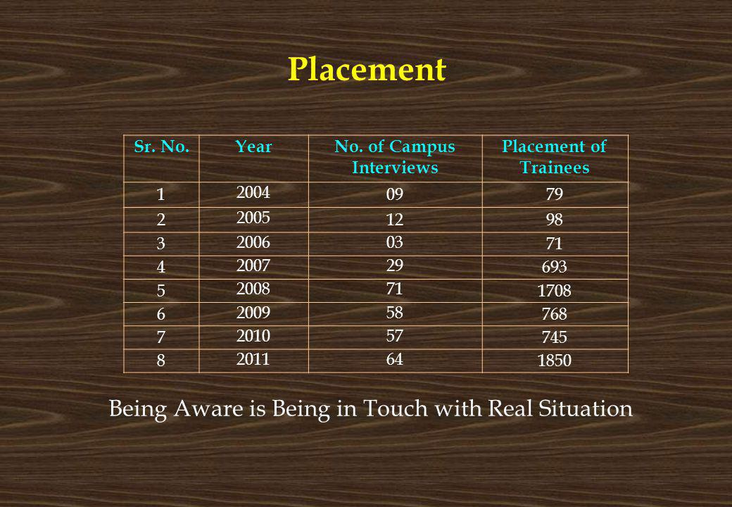 Placement Sr. No.YearNo. of Campus Interviews Placement of Trainees 1 2004 0979 2 2005 1298 3 200603 71 4 200729 693 5 200871 1708 6 200958 768 7 2010