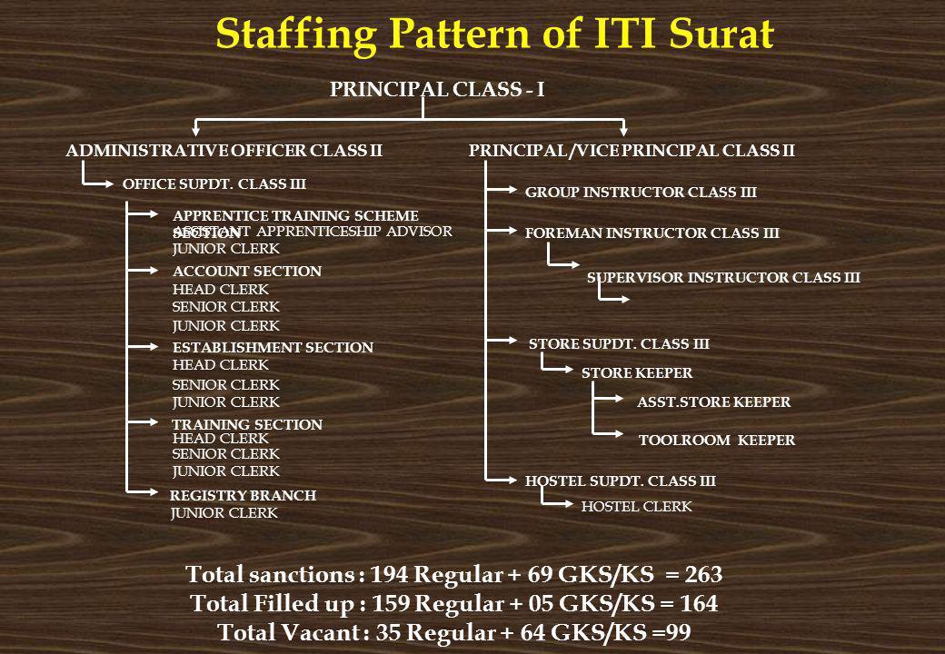 Staffing Pattern of ITI Surat REGISTRY BRANCH JUNIOR CLERK PRINCIPAL CLASS - I PRINCIPAL /VICE PRINCIPAL CLASS IIADMINISTRATIVE OFFICER CLASS II OFFIC