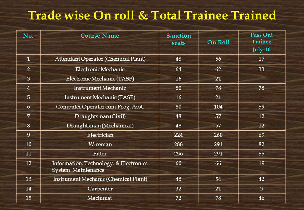 Trade wise On roll & Total Trainee Trained No.Course NameSanction seats On Roll Pass Out Trainee July-10 1Attendant Operator (Chemical Plant)485617 2E