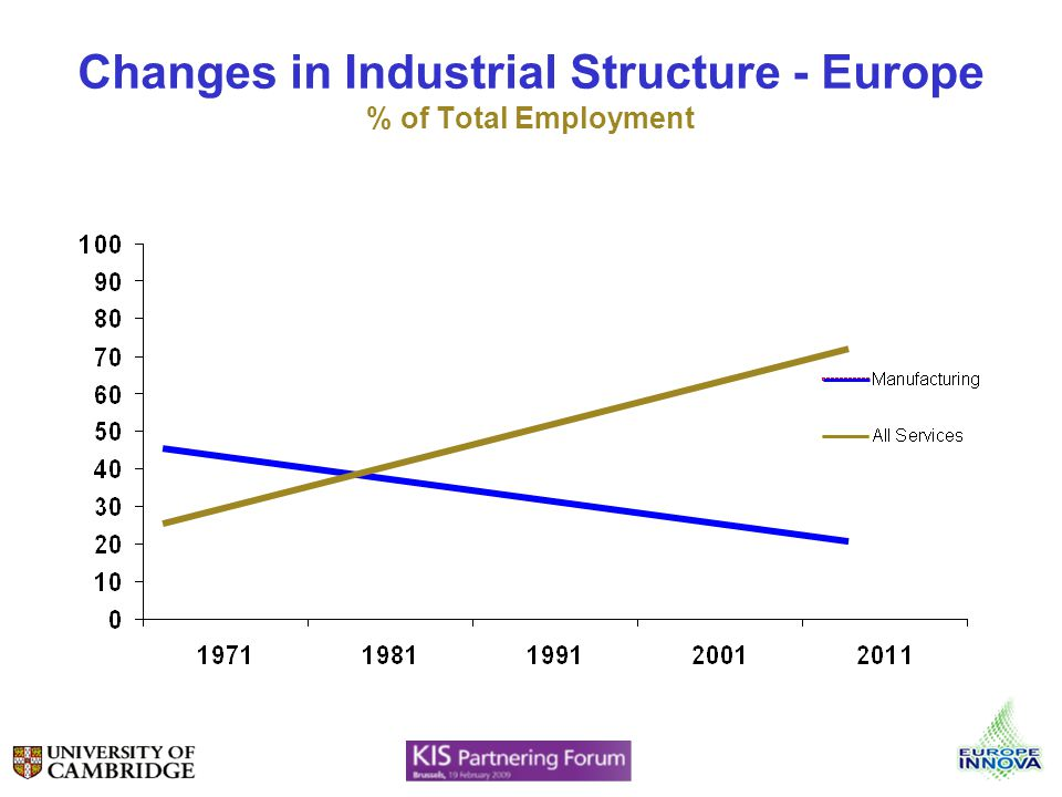 Changes in Industrial Structure - Europe % of Total Employment