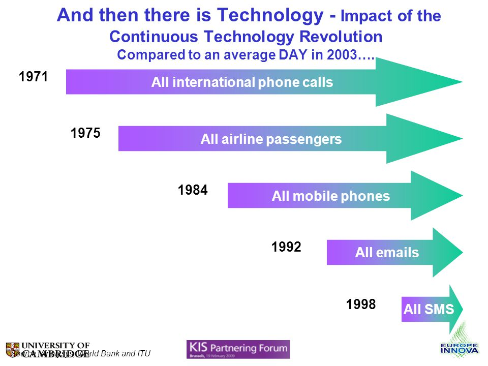 And then there is Technology - Impact of the Continuous Technology Revolution Compared to an average DAY in 2003…. All international phone calls 1971