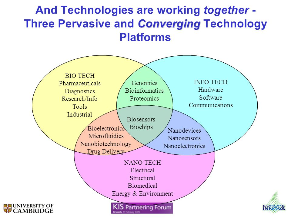 Converging And Technologies are working together - Three Pervasive and Converging Technology Platforms BIO TECH Pharmaceuticals Diagnostics Research/I