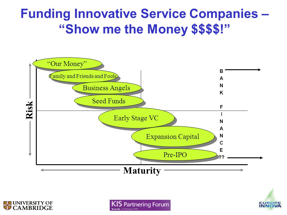 Funding Innovative Service Companies – Show me the Money $$$$! Maturity Risk Our Money Family and Friends and Fools Business Angels Early Stage VC Exp