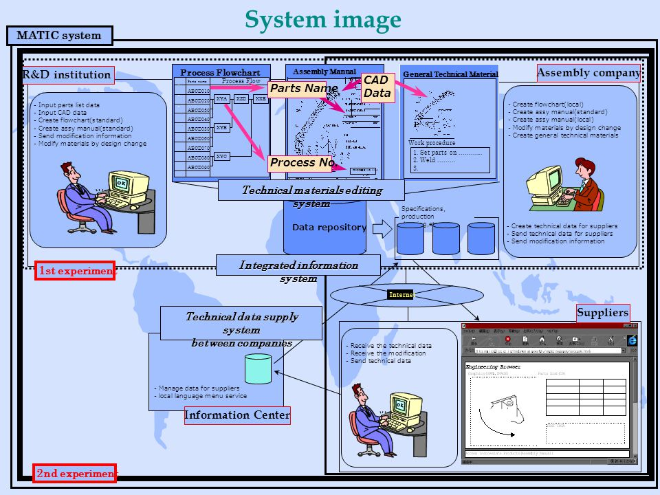 System image R&D institution MATIC system Process Flowchart Parts name...... ABCD010 ABCD020 ABCD030 ABCD040 ABCD050 ABCD060 ABCD070 ABCD080 ABCD090 P