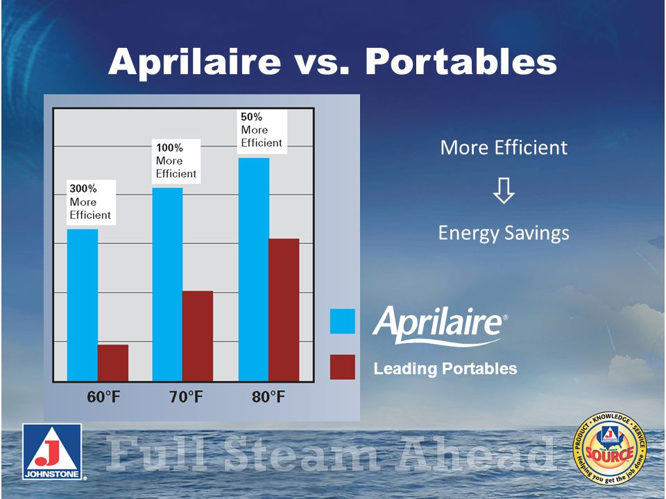 Aprilaire vs. Portables Leading Portables More Efficient Energy Savings