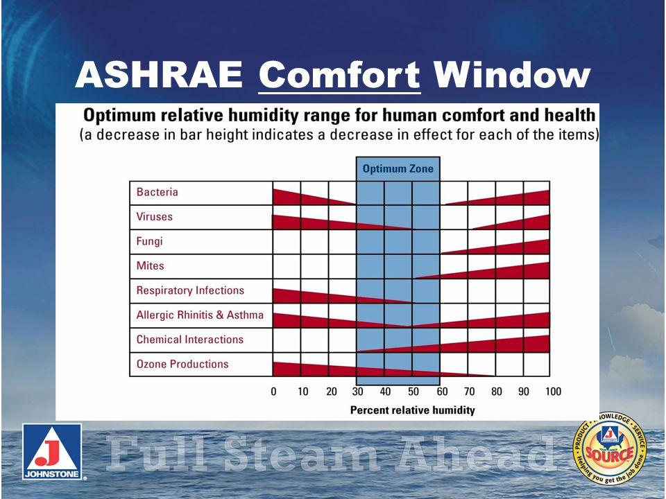 ASHRAE Comfort Window