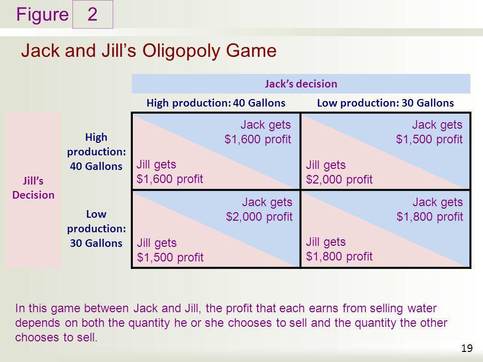 Figure Jill gets $1,500 profit Jill gets $1,600 profit Jill gets $1,800 profit Jill gets $2,000 profit Jack gets $1,600 profit Jack gets $1,500 profit