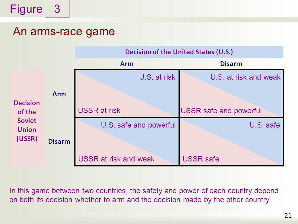 Figure USSR at risk and weakUSSR at riskUSSR safe USSR safe and powerful U.S. at riskU.S. at risk and weakU.S. safe and powerfulU.S. safe An arms-race